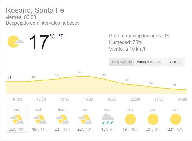 Fin de semana con cielo despejado en Morelia
