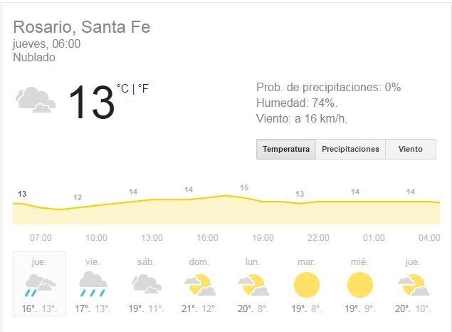 Jueves con bajas temperaturas, humedad y probabilidad de lluvias durante la tarde