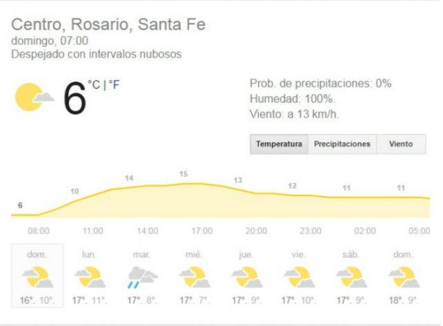 Así estará el tiempo este domingo en la ciudad