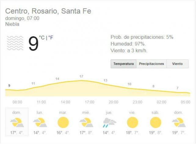 Cómo estará el clima el viernes en la ciudad
