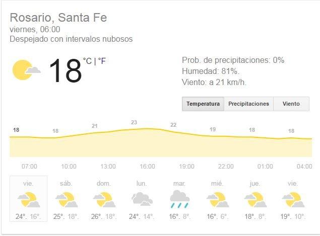 Cómo seguirá el clima este miércoles en la ciudad
