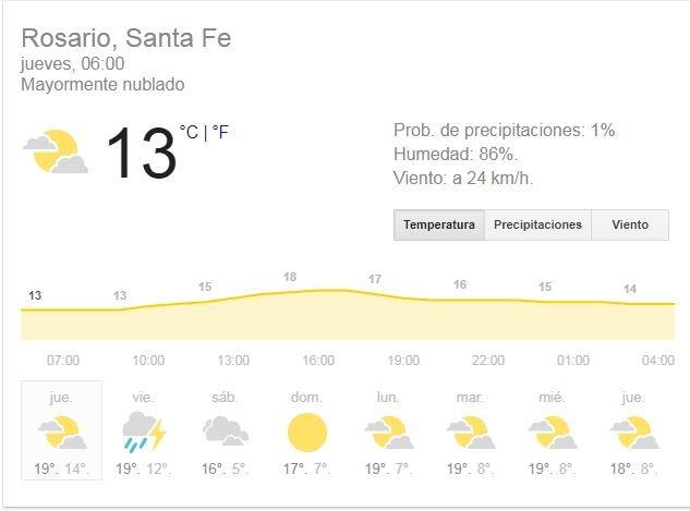 Cómo estará el clima el jueves en la ciudad