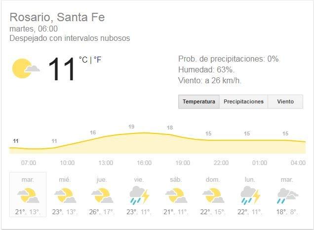 Rige alerta meteorológico por fuerte viento para Mar del Plata