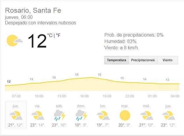 Jueves con cielo parcialmente nublado en Bariloche