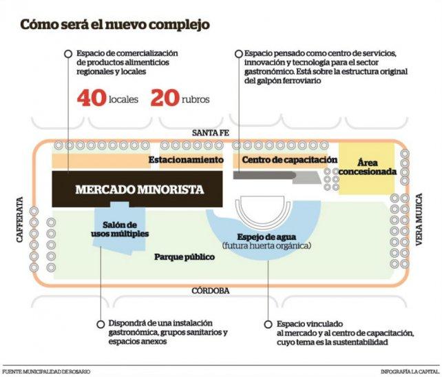 Así será la distribución del Mercado del Patio, en el ex Patio de la Madera.